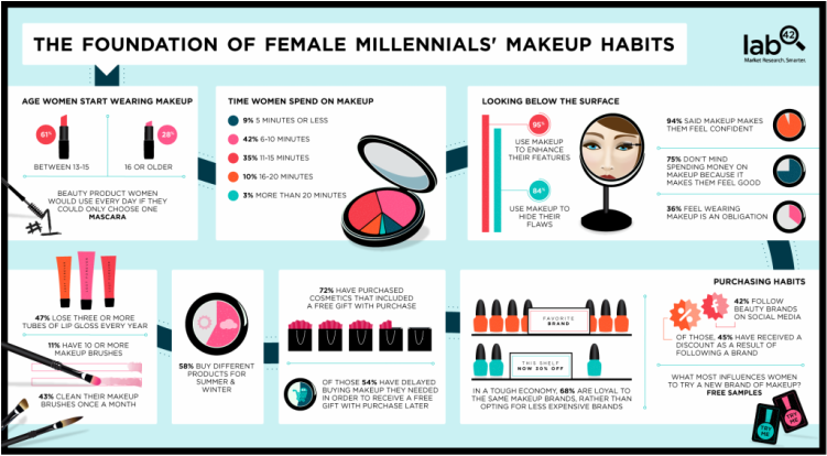 makeup tips for age 50